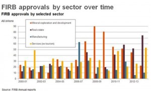 Approvals by sector