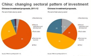 China sector approvals
